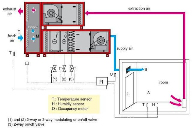Electrical Engineering Including Electrical Design Courses Electrical Calculations Air Conditioning System Refrigeration And Air Conditioning Air Conditioning