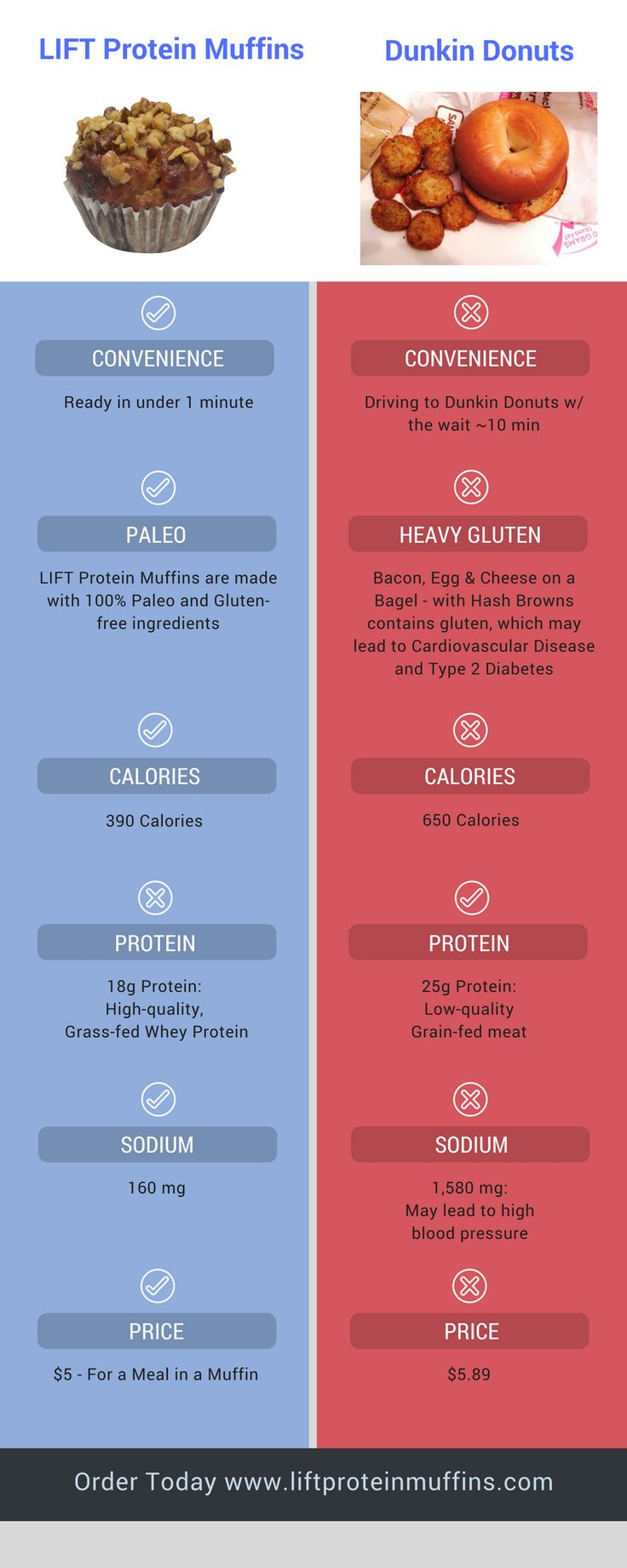 LIFT Protein Muffins Versus Dunkin Donuts