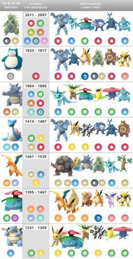 'Pokemon Go' Raid Boss Charts: Best Guides for Moves & Counters at Each Level