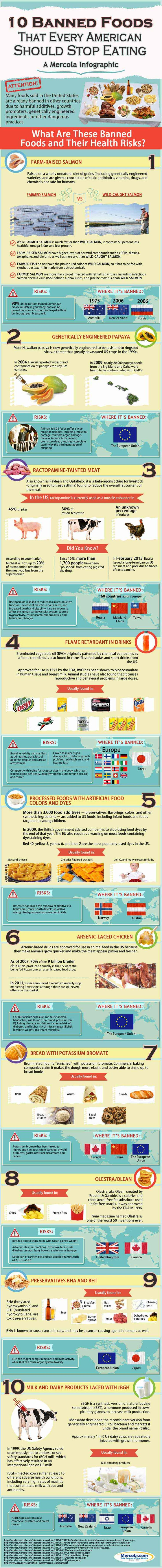 """Are you eating food that's already banned in other countries but is still allowed to poison and kill Americans? Learn these pernicious ingredients and common foods through this infographic. Use the embed code to share it on your website. <img src=""""http://media.mercola.com/assets/images/infographic/banned-foods-infographic.jpg"""" alt=""""10 Banned Foods to Avoid"""" border=""""0"""" style=""""max-width:100%; min-width:300px; margin: 0 auto 20px auto; display:block;""""><p …"""