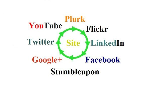 will manually create a High PR Mix LinkWheel [Video + Bookmarks] for $5 #UnitedKingdom #SEO #UK