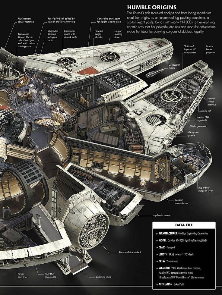 "thenerdsaurus: "" Star Wars: The Force Awakens Incredible Cross-Sections By Jason Fry (Author), Kemp Remillard (Illustrator) Get it now here  """