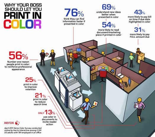 Print In COLOR Xerox Survey Reveals