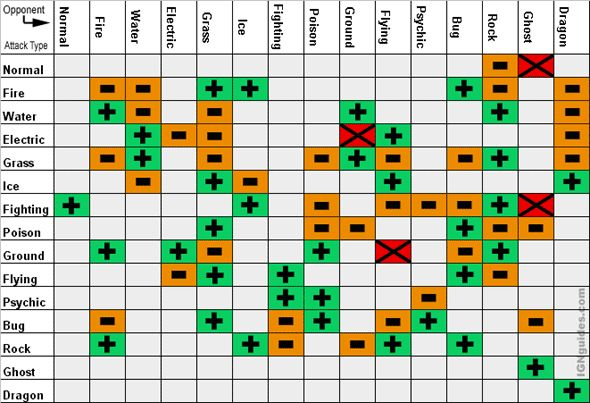 "Pokémon Types Battle Chart || ""+"" Effective, 2 X Damage || ""–"" Ineffective, ½ X Damage || ""X"" NO Effect, 0 X Damage"