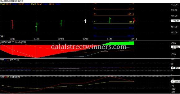 Dalalstreetwinners: mcx aluminium price levels 15 jul