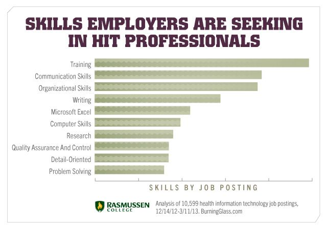 Health information technology skills you need to succeed.