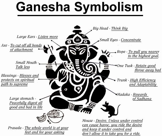 Ganesha symbolism....I never knew