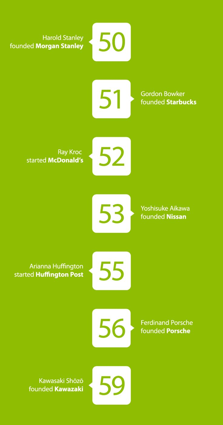 This Infographic Proves You're Never Too Old To Start A New Venture - UltraLinx