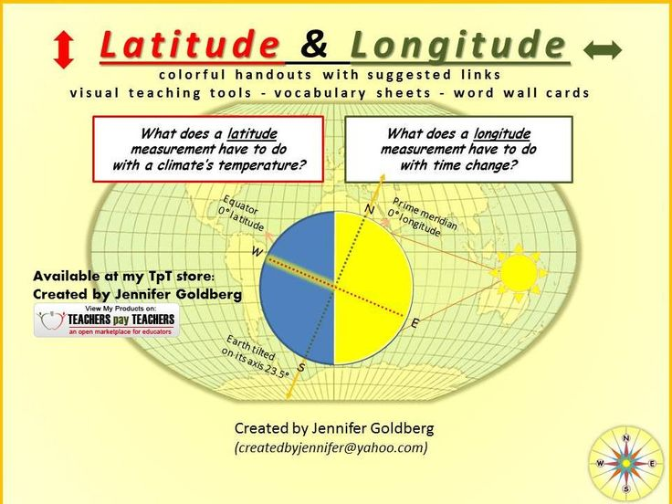 Ever since I created my Endangered Species Project, I thought material relative to habitat types would be helpful.  I immediately thought about the measurement of latitude and its relationship to climate.  I started to read and write about latitude, but didn't stop there.  This packet includes info about longitude, geographical zones and circles of latitude, the international date line and time zones, and more.  Items also sold separately.  I enjoyed this project.