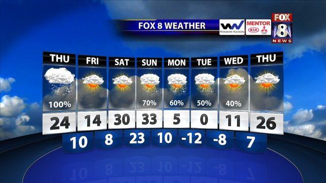 FOX8 Forecast JAN. 2, 2014
