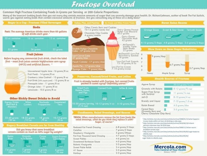 Fructose overload chart from Dr. Mercola. These facts are TOTALLY astounding! Lo…