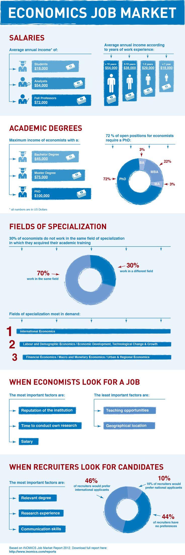 Infographic: Economics Job Market 2012. Career  PlanningEconomicsInfographicInfographicsFinanceInformation Design