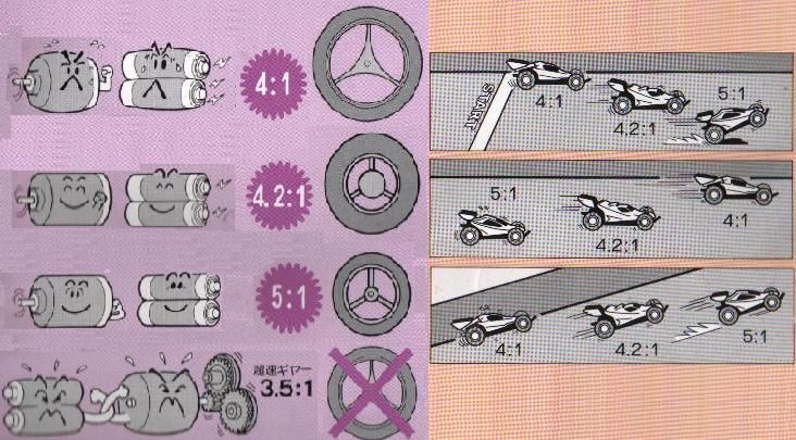 Gear Ratio and Tire Diameters