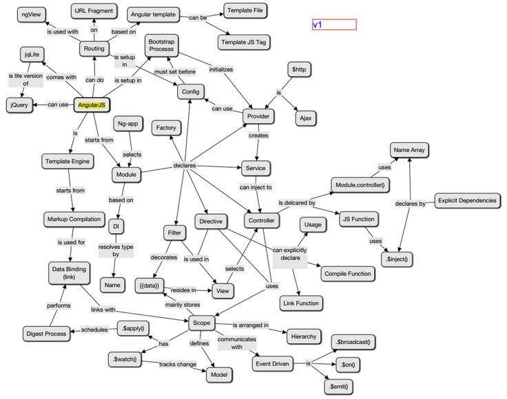 Twitter / the_foolz: AngularJS conceptual map... ...