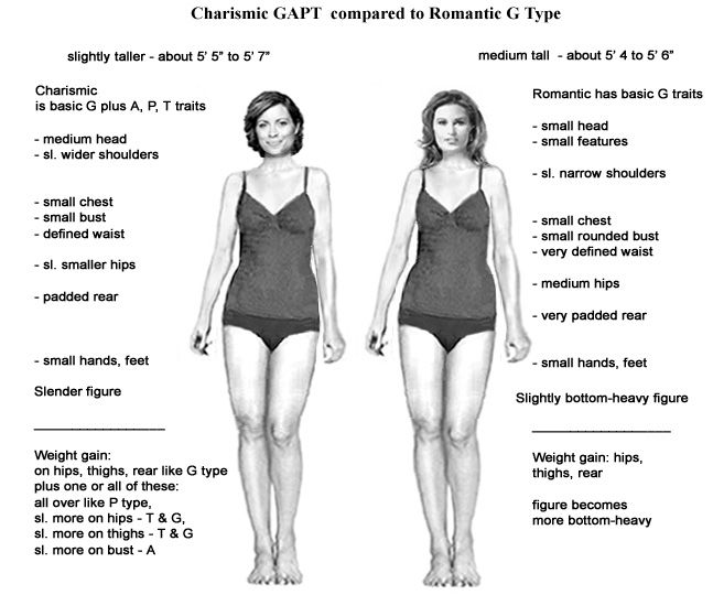 All Types of Beauty: comparing physical features of Soft Classic (Charismic) and Romantic types - both are bottom-heavy