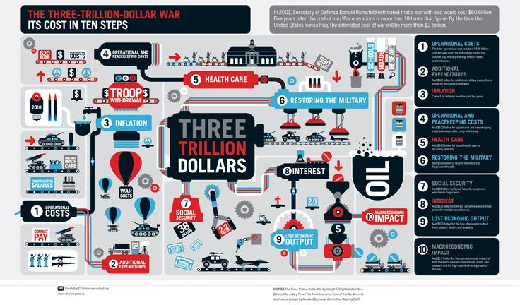 The 3 Trillion Dollar War: It's costs in 10 steps.