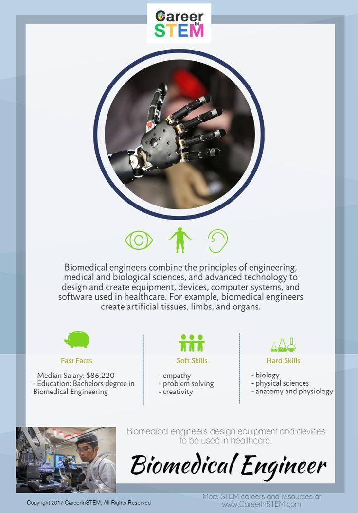 Biomedical Engineer, Biomedical Engineering career, Biomedical engineering for kids, engineering, Biomedical engineer career, career in Biomedical engineering, how to become a Biomedical engineer