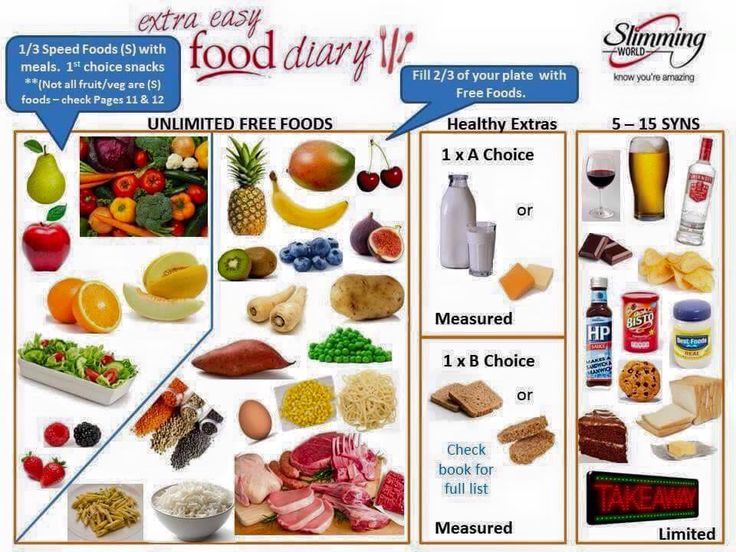 71 Best Images About Slimming World On Pinterest