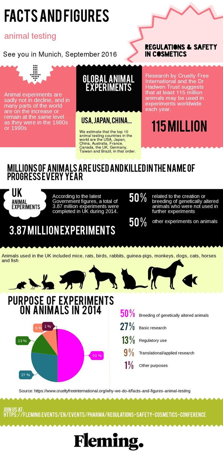 Read more about facts and figures on animal testing. Interested in regulations and safety in cosmetics? For more info visit:  https://fleming.events/en/events/landing-page/pharma/regulations-safety-cosmetics-conference