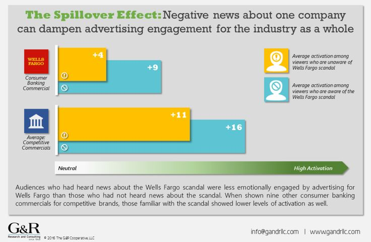 The Spillover Effect: In a neuromarketing-based study comparing commercials for competitive retail banks, G&R has found that the Wells Fargo scandal not only has a negative impact on emotional engagement to their ad, but it has dampened how audiences feel about bank advertising as a whole. #neuromarketing #mrx #advertisingresearch