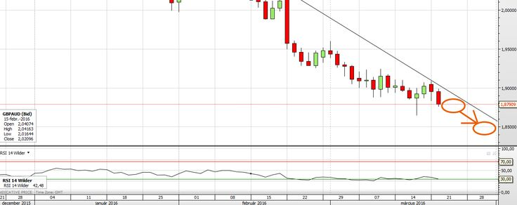 Trading tip - GBP/AUD 2016.03.22 #forex #smarttrade #binaryoptions #tradingtip