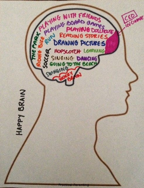 The Worry Brain and the Happy Brain:  Helping kids ease their worries with self-talk.