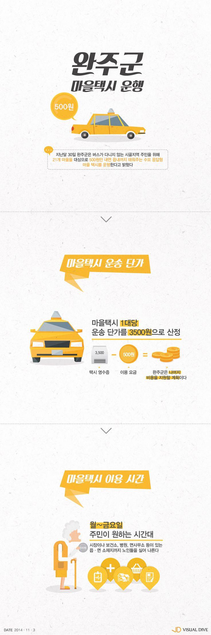 '택시비가 500원?' 마을버스 요금보다 싼 완주군 마을택시 [인포그래픽] #Taxi / #Infographic ⓒ 비주얼다이브 무단 복사·전재·재배포 금지