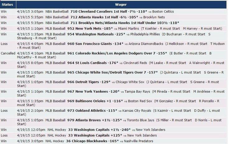 Mira cómo nos fue el 19/4 en las apuestas con las predicciones de Zcode. Ingresa y comienza a ganar www.newsystem.me/... #Pronosticosdeportivos #prediccionesdeportivas #deportes #apuestas #loteria #Sportbooks #gambling #College #NHL #Soccer #NFL #Europe #Futbol #NAACF #NBA #apuestas #futbol #tipster #tips #free #Sports #deportivas #tenis #picks #betting #pronosticos #dinero #ganar #bets #football #baloncesto #apuestasdeportivas #NFL #college #horses #soccertips