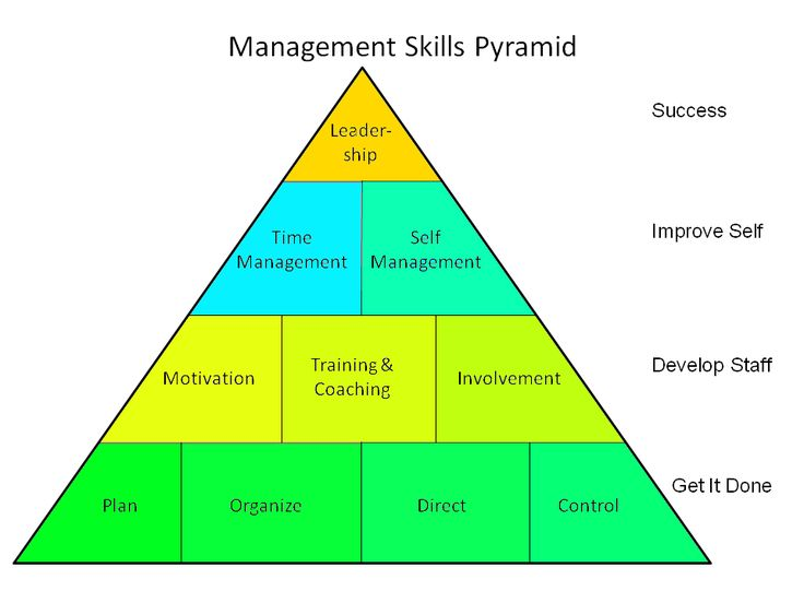 Management | Management Skills are essential to manage one's own time, plans and ...