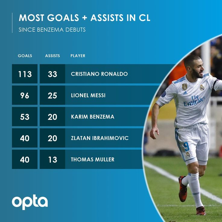 Since Karim Benzema's Champions League debut in 2005 he has made 53 goals  20 assists. Only Cristiano Ronaldo (113 goals  33 assists) and Lionel Messi (96 goals  25 assists) have been involved in more goals than him.