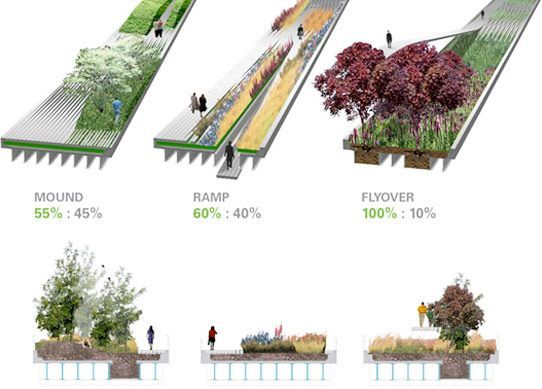 Image Result For High Line Section Drawing Corner Field Operations