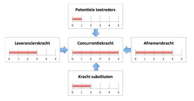 Vijf krachten model volgens Porter visualisatie van de bedrijfstak | Strategischmarketingplan.com