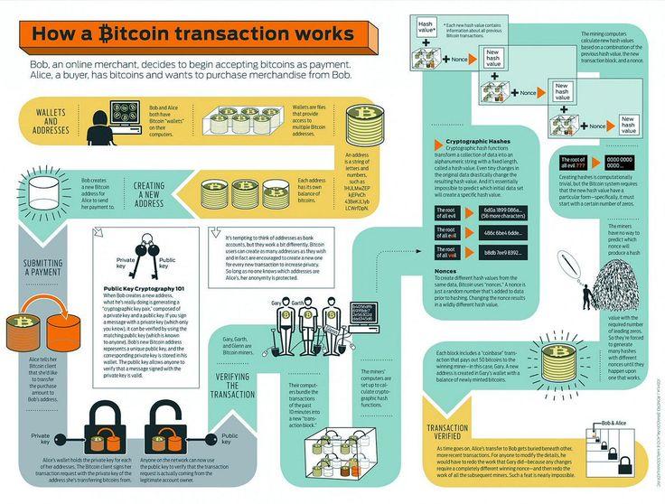 How work a  bitcoin