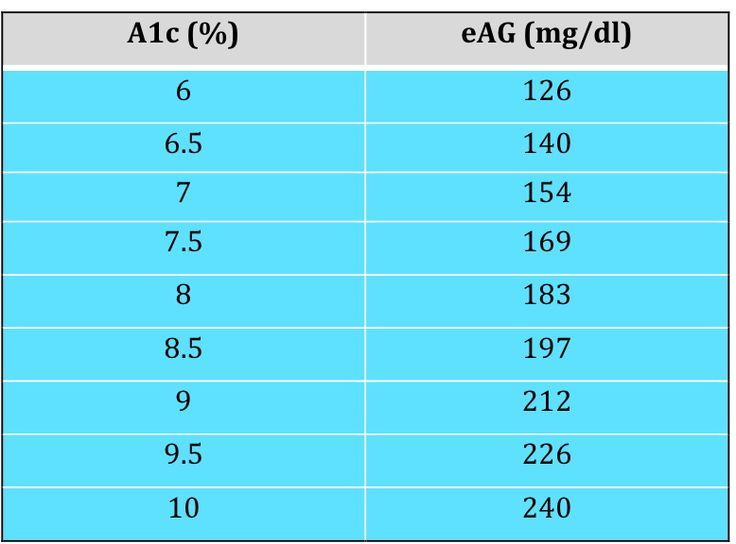 Hba1c Everything You Need To Know Diabetes Daily A1c Chart Diabetes Information Diabetes