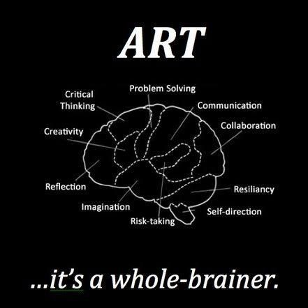 Art is healing in and of itself and is a great resource in therapy. 'It's a whole-brainer'. This graphic shows how art effects the brain and highlights ways that it could be incorporated into therapy; for example for reflection or problem-solving, etc.