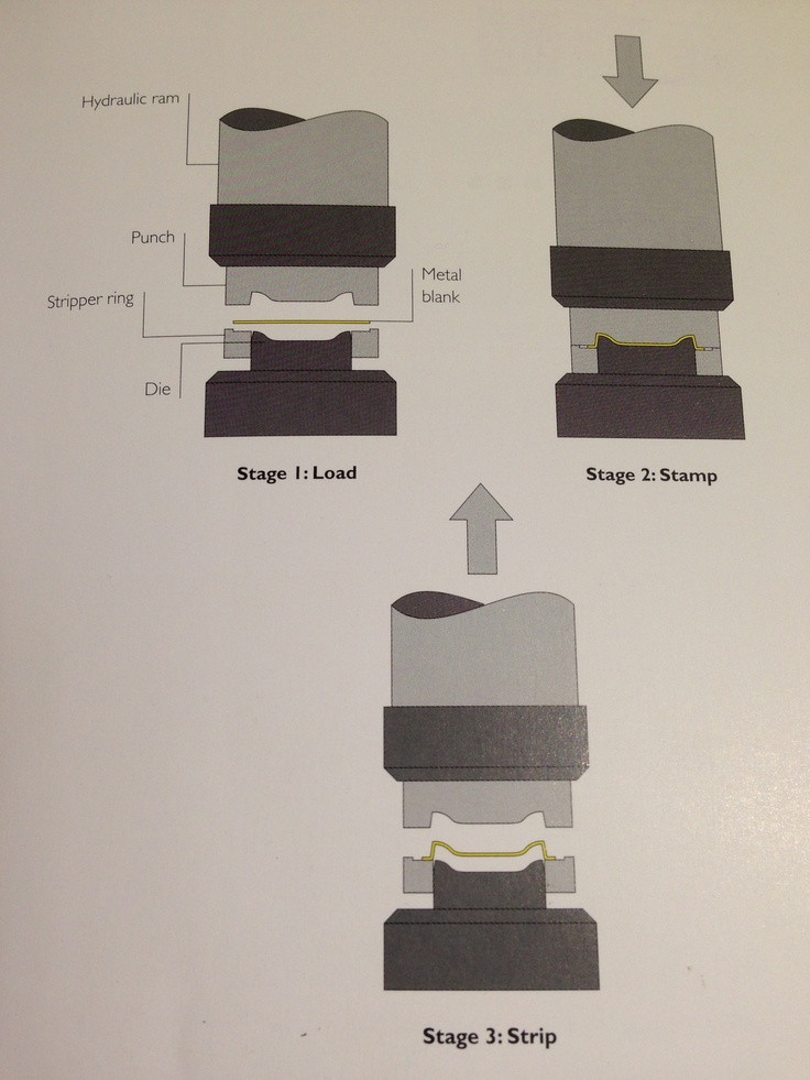 These three diagrams show 1. The thin sheet metal (yellow) placed between the punch and the die. 2. The hydraulic ram lowering the punch and pressing the metal into the die. 3. The punch being raised and the stripper ring pushing the formed part off the die. Note there maybe excess metal that's needs to be trimmed after forming.