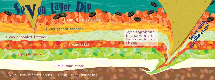 ... | Appetizers | Pinterest | Seven Layer Dip, Layer Dip and Dips