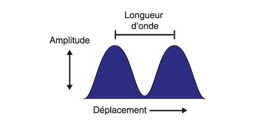 Principes des ondes électromagnétiques