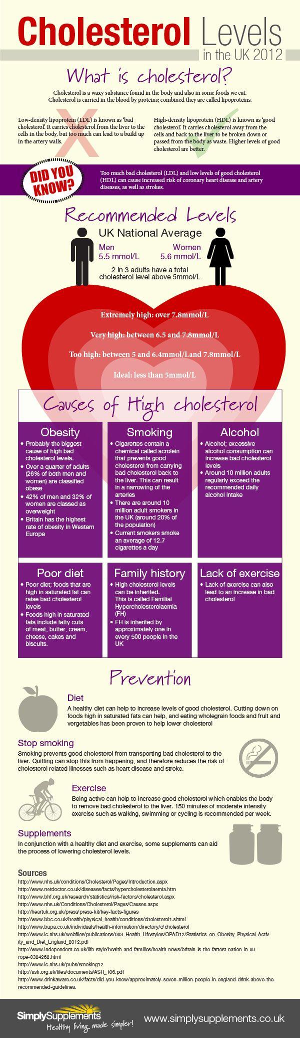 cholesterol levels - photo #11