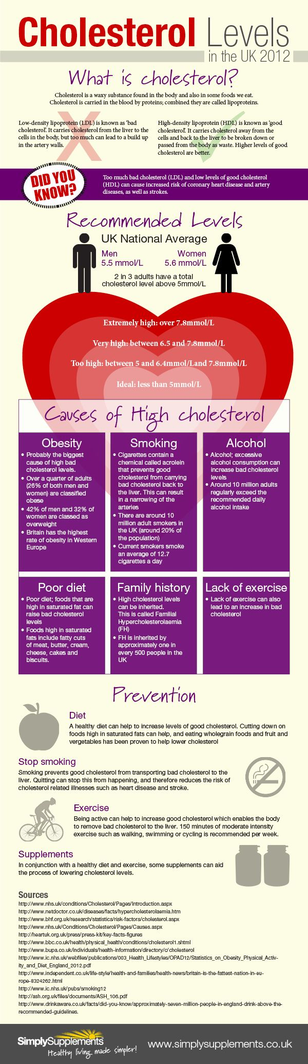 Cholesterol Infographic...Cholesterol levels can be reduced by lowering the amount of saturated fat in the diet to reduce LDL cholesterol and also making use of more monounsaturated fats and soluble fiber in order to increase HDL cholesterol. Read the full article here:  6 Step Low Cholesterol Diet Plan