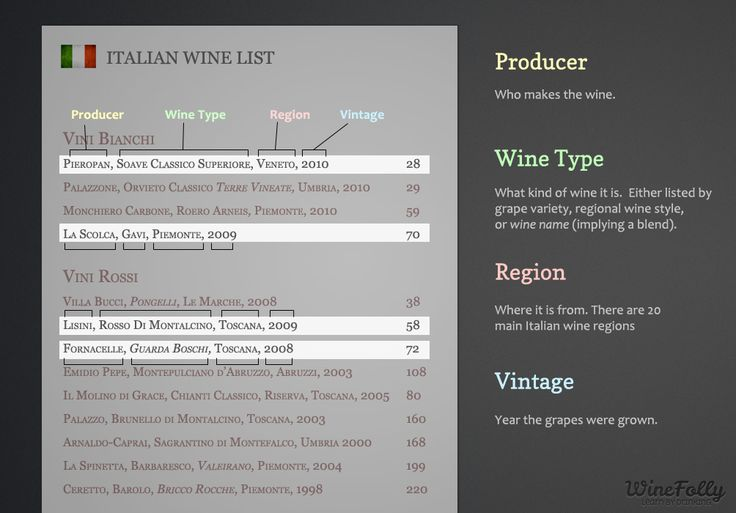 """Understanding an Italian Wine List"" Jan-2013 by Winefolly.com - Tutorial with also List and Map of 20 Wine Region of Italy; 9 common Italian Red Wine Grapes;  9 common Italian White Wine Grapes;"
