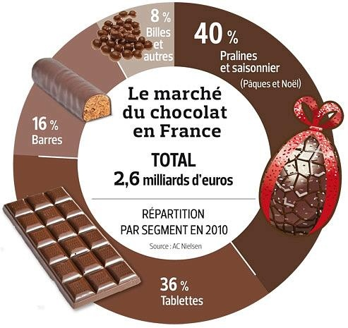 Le marché du chocolat en France :) Un exemple simple pour aider nos élèves à mieux comprendre la communication par image. (C'est un défi pour moi!)