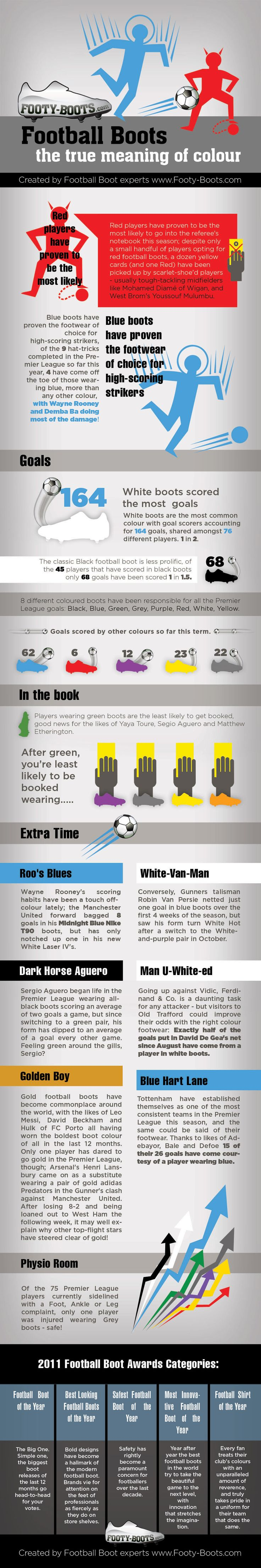 The real story behind the colour of football boots! We studied the English Premier League for four months of the 2011-12 season to see which football