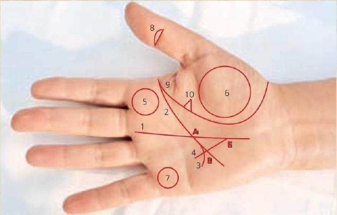 Треугольник денег и знаки богатства на руке