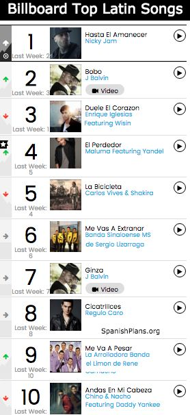 Using Current Top Music from the Billboard Top Latin Songs Chart in your Spanish classroom.