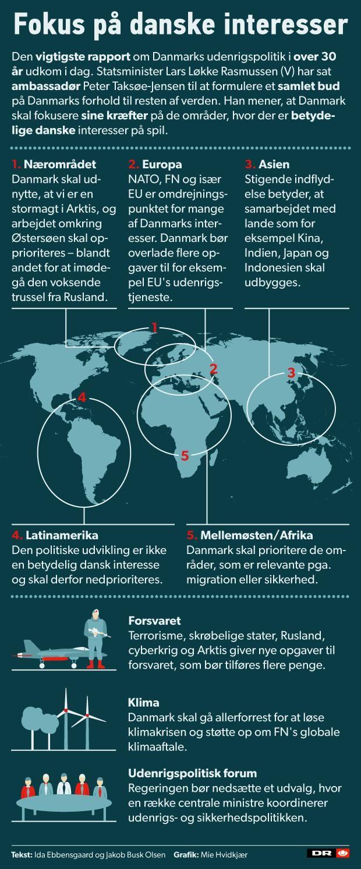 OVERBLIK Her er anbefalingerne til en ny dansk udenrigspolitik | Politik | DR