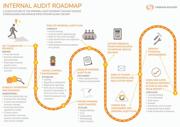 Internal Audit Roadmap | Thomson Reuters Risk Management Solutions