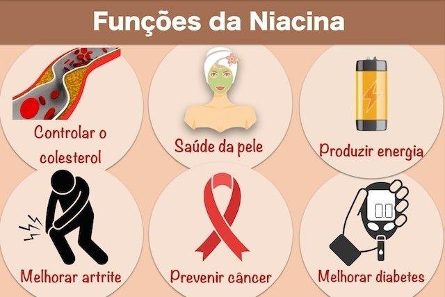 Os 12 Benefícios da Niacina Para Saúde   Dicas de Saúde