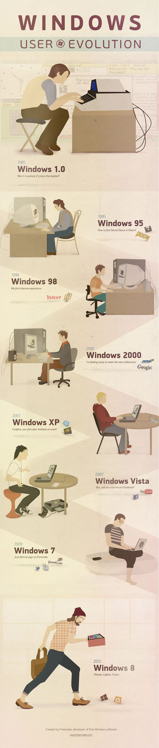 The evolution of Microsoft @Windows over the years. Very cool infographic from Freemake!