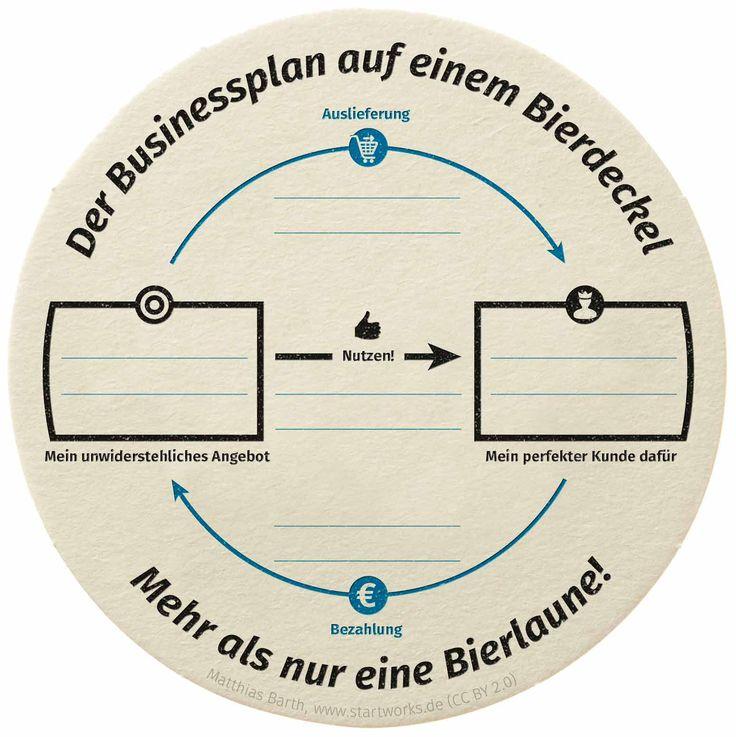 Bierdeckel-Businessplan-Vorlage – 2015